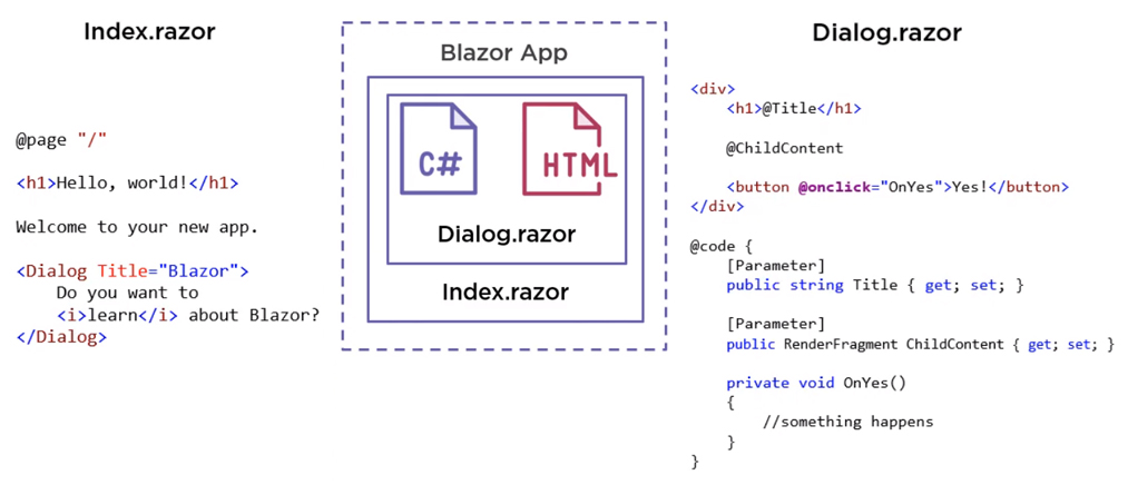 UIs with Blazor and C# - Article 2 Image1 - 1