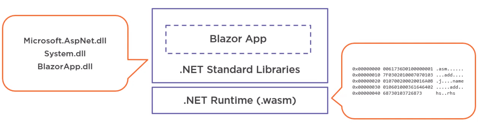 UIs with Blazor and C# - Article 2 Image2 - 2